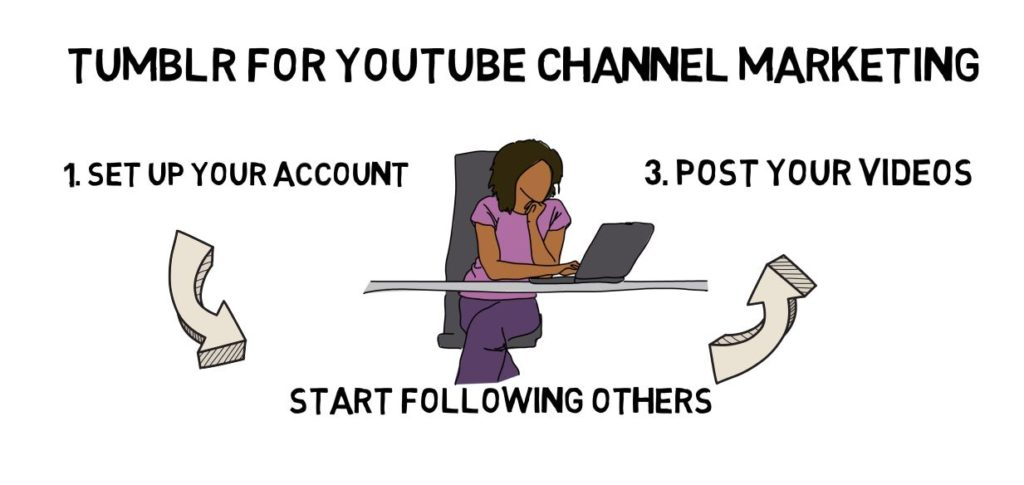 Ways to Promote Your YouTube Channel
